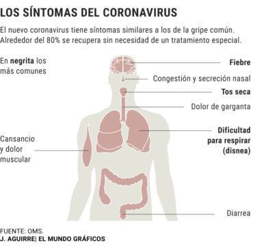 ¿Qué síntomas presenta el coronavirus?