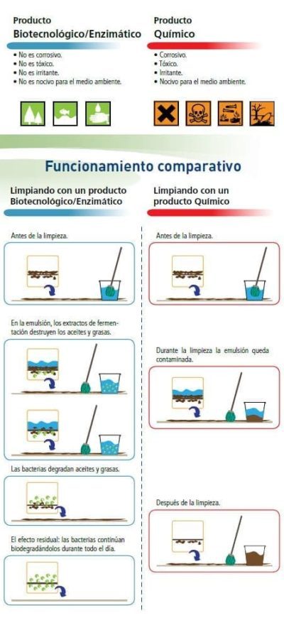 esquema productos biotecnologicos